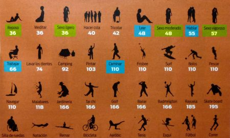 calcular cuantas calorías consumir