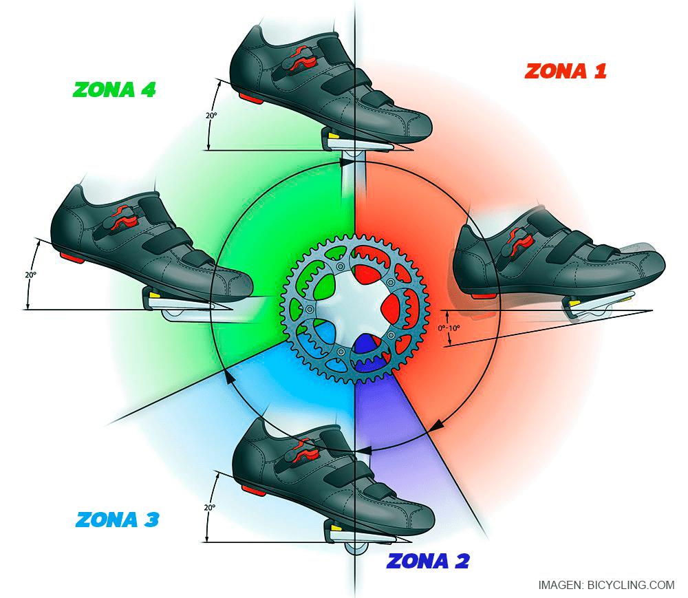 técnica de pedaleo correcta